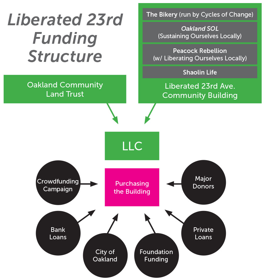 Liberated 23rd Funding Structure